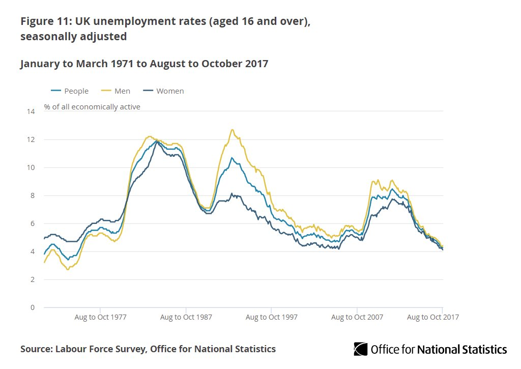 Job vacancies at all-time high as numbers in work fall